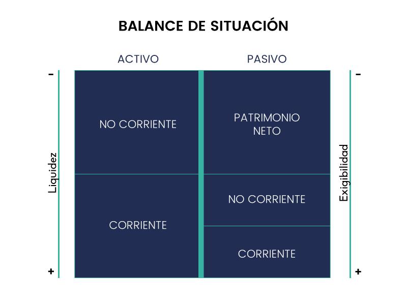 Balance de situación. Una foto estática frente al cashflow
