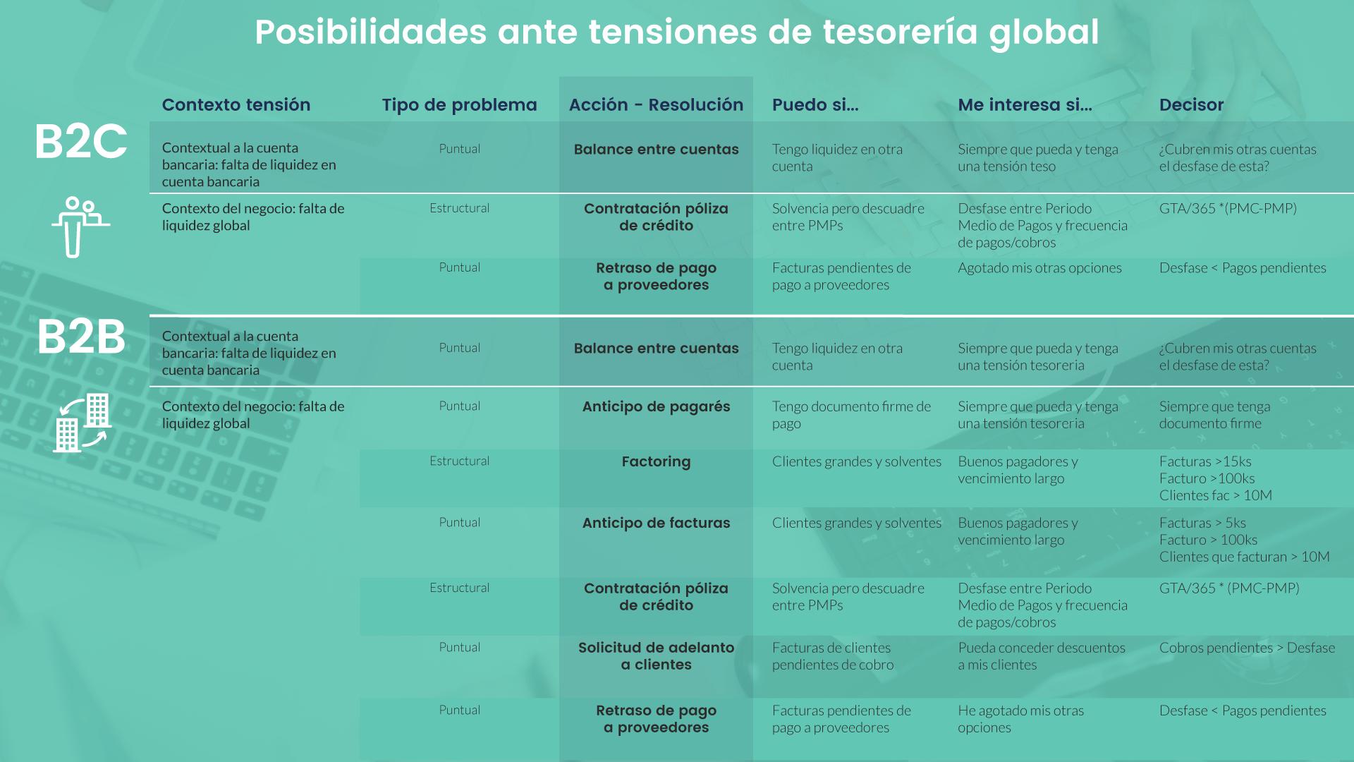 Fuentes de financiación, Tesorería global, árbol de decisión