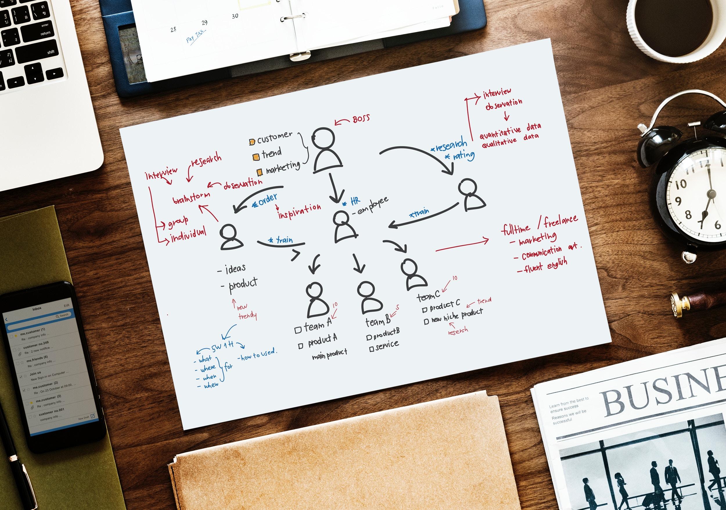 ¿Qué debe incluir un plan de empresa?-Finutive