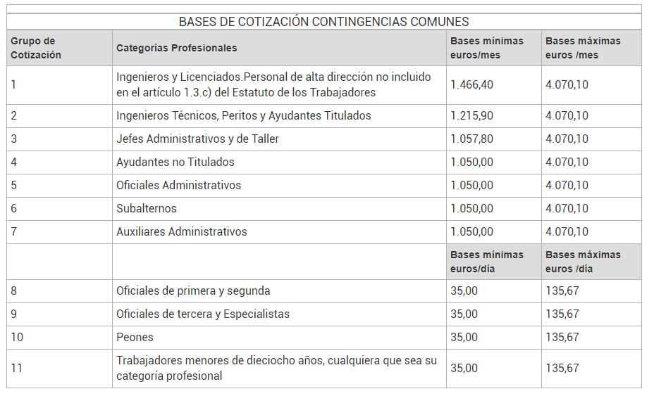Bases de cotización para el 2019 - Finutive